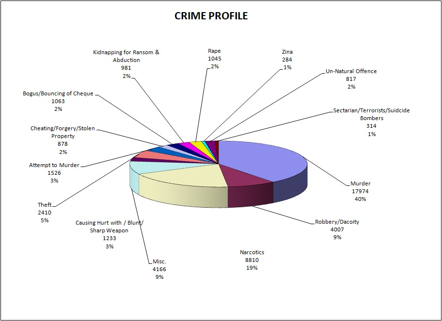 /system/files/Crime%20Wise%20Chart_2.jpg